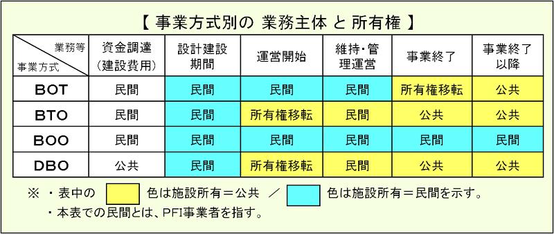 HP:PFI方式分類.png