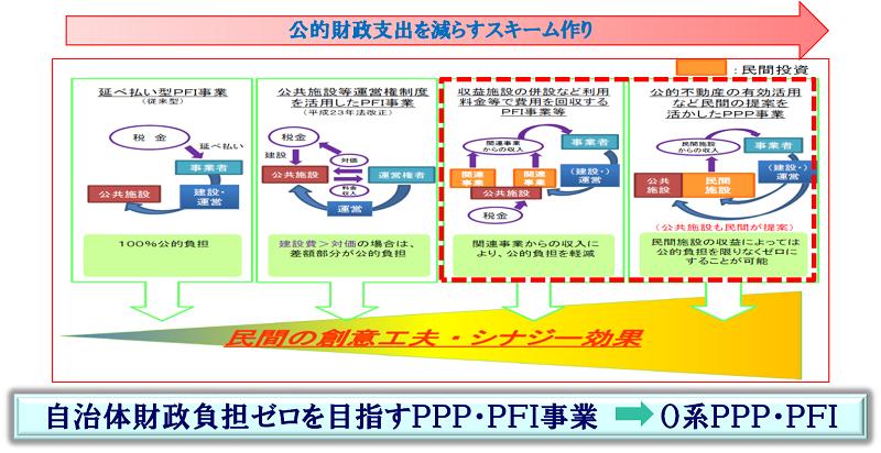 HP:PFI方針分類.png