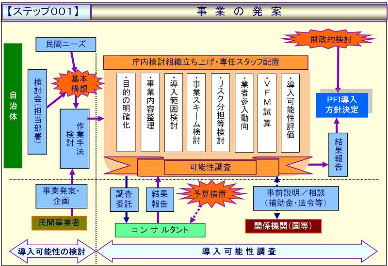 ステップ001:事業の発案.png