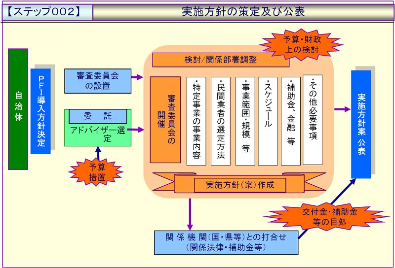 ステップ002:実施方針の策定及び公表.png