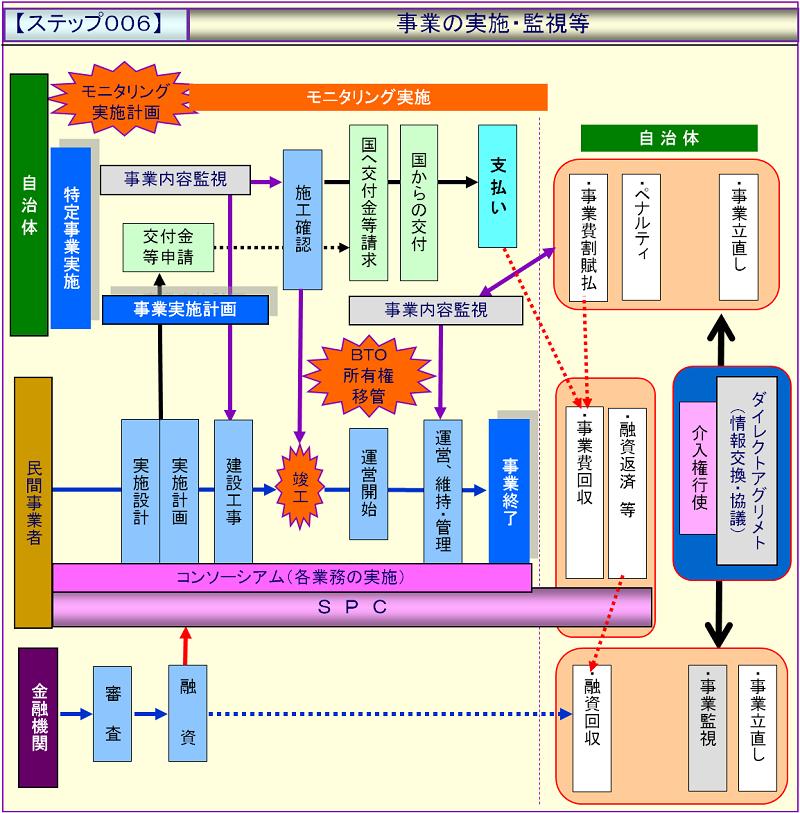 ステップ006:事業の実施・監視等.png