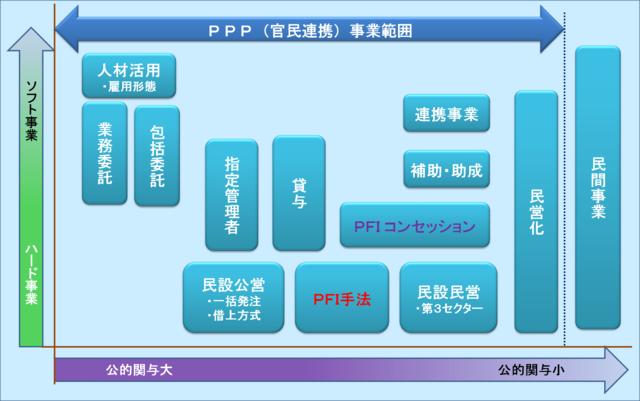 図2(PPP(官民連携)事業範囲).png