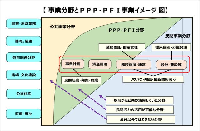 PPP・PFIイメージ.png